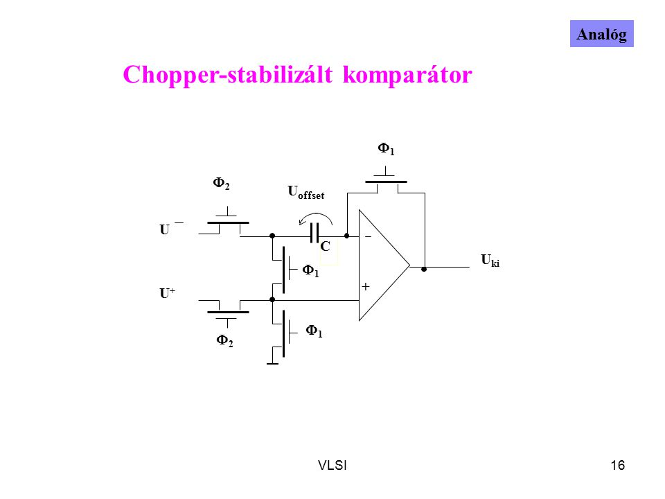 VLSI16 C U offset 11 22 22 11 + U+U+ U ki U Chopper-stabilizált komparátor Analóg 11