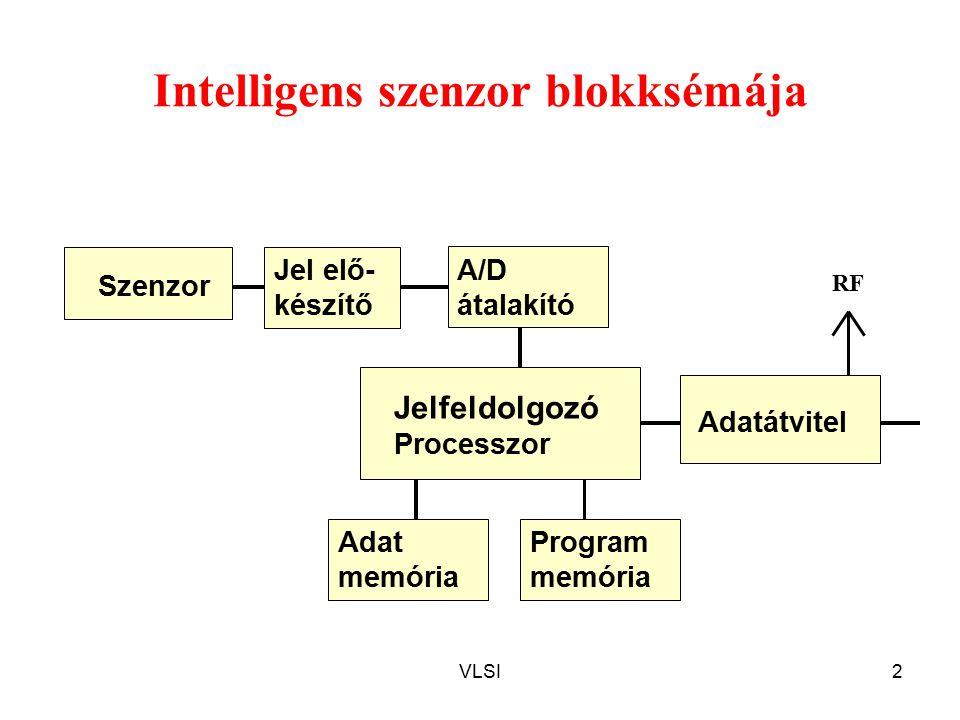 VLSI2 Intelligens szenzor blokksémája Szenzor Jel elő- készítő Jelfeldolgozó Processzor A/D átalakító Adat memória Program memória Adatátvitel RF