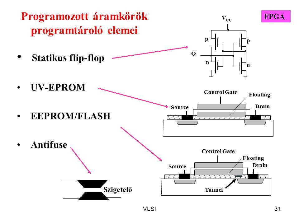VLSI31 Programozott áramkörök programtároló elemei Statikus flip-flop UV-EPROM EEPROM/FLASH Antifuse Q n p p n V CC Floating Drain Control Gate Source Tunnel Drain Control Gate Source Floating Szigetelő FPGA