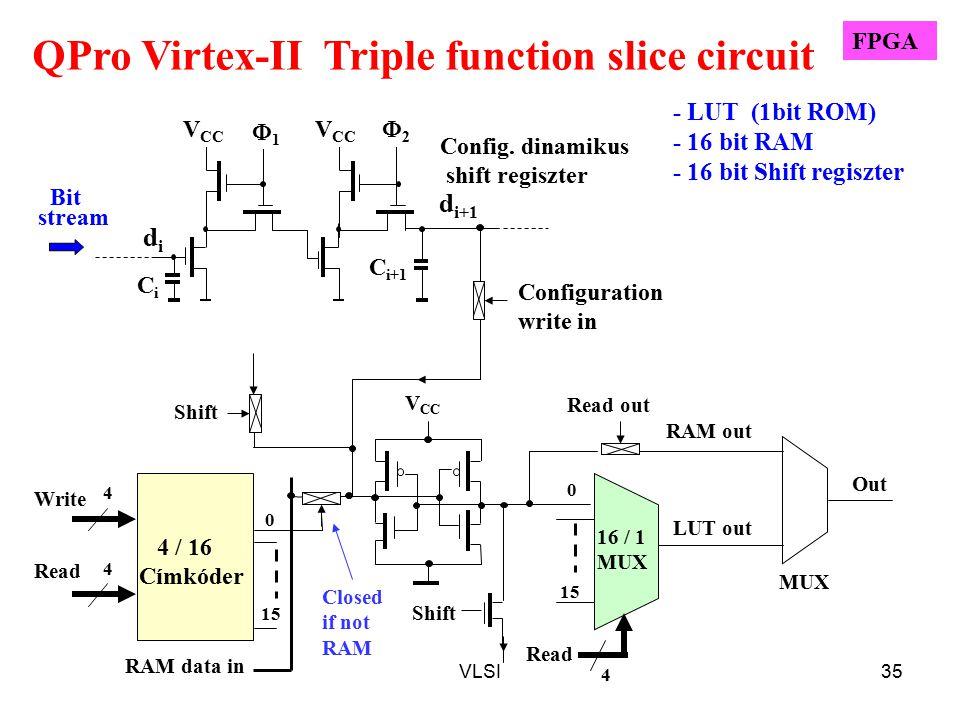 VLSI35 Config. dinamikus shift regiszter d i+1 CiCi C i+1 11 V CC 22 didi 16 / 1 MUX LUT out Read 4 0 15 Read out RAM out Out Configuration write