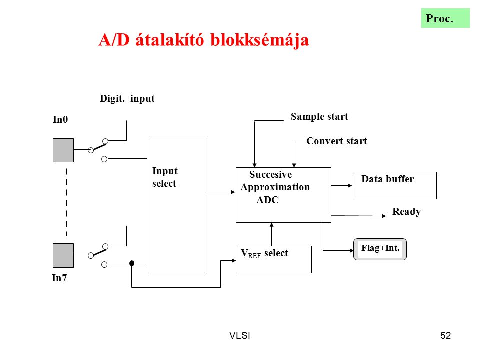 VLSI52 A/D átalakító blokksémája Input select Succesive Approximation ADC V REF select Data buffer Sample start Convert start Ready Digit. input In0 I