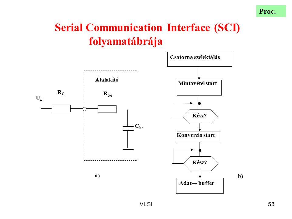 VLSI53 Mintavétel start Konverzió start Adat→ buffer Csatorna szelektálás Kész? C be UxUx RGRG R be Átalakító a) b) Serial Communication Interface (SC