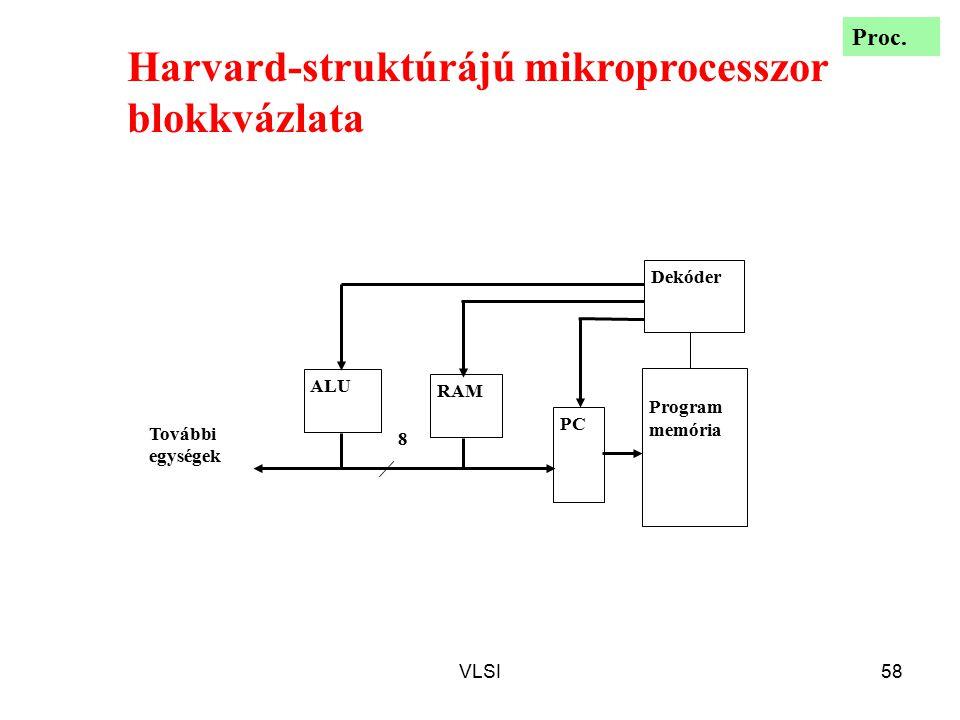VLSI58 8 Program memória RAM ALU PC Dekóder További egységek Harvard-struktúrájú mikroprocesszor blokkvázlata Proc.