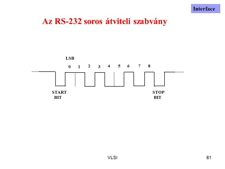 VLSI61 01 2 3 45678 START BIT STOP BIT LSB Az RS-232 soros átviteli szabvány Interface