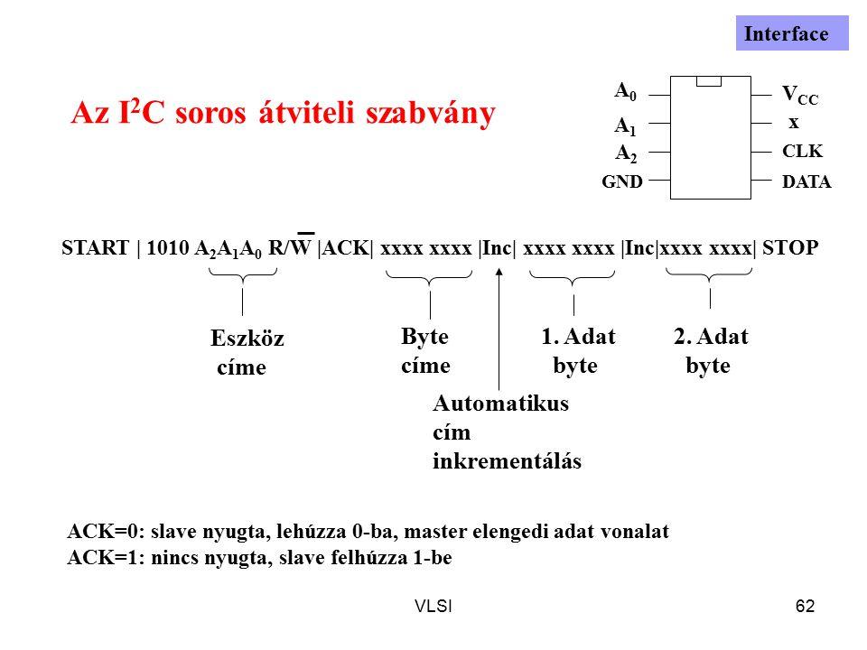 VLSI62 START | 1010 A 2 A 1 A 0 R/W |ACK| xxxx xxxx |Inc| xxxx xxxx |Inc|xxxx xxxx| STOP Az I 2 C soros átviteli szabvány Eszköz címe Byte címe 1. Ada