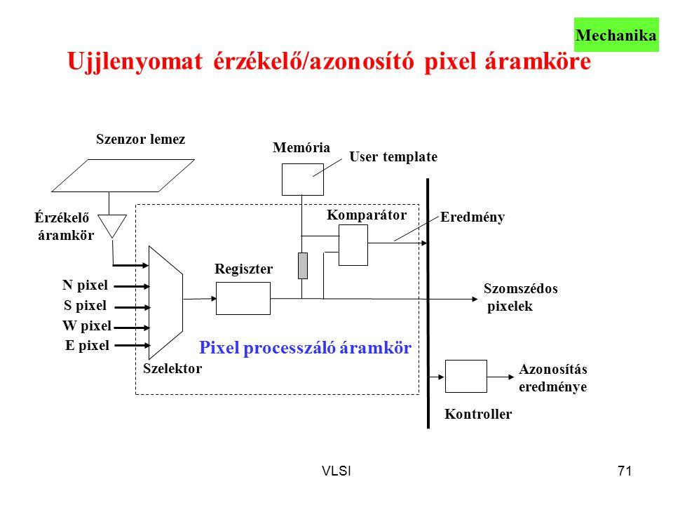VLSI71 Ujjlenyomat érzékelő/azonosító pixel áramköre N pixel S pixel W pixel E pixel Memória Regiszter Komparátor Szenzor lemez Érzékelő áramkör Szelektor User template Kontroller Szomszédos pixelek Eredmény Azonosítás eredménye Pixel processzáló áramkör Mechanika