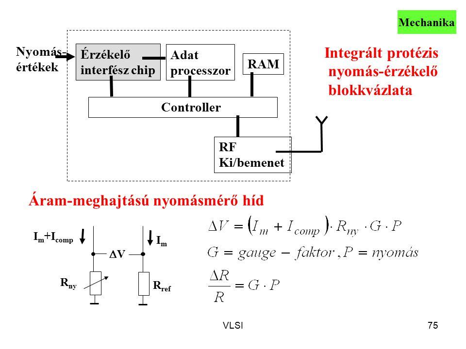 VLSI75 Integrált protézis nyomás-érzékelő blokkvázlata Érzékelő interfész chip RF Ki/bemenet Controller RAM Adat processzor Nyomás- értékek I m +I comp VV ImIm R ref R ny Áram-meghajtású nyomásmérő híd Mechanika