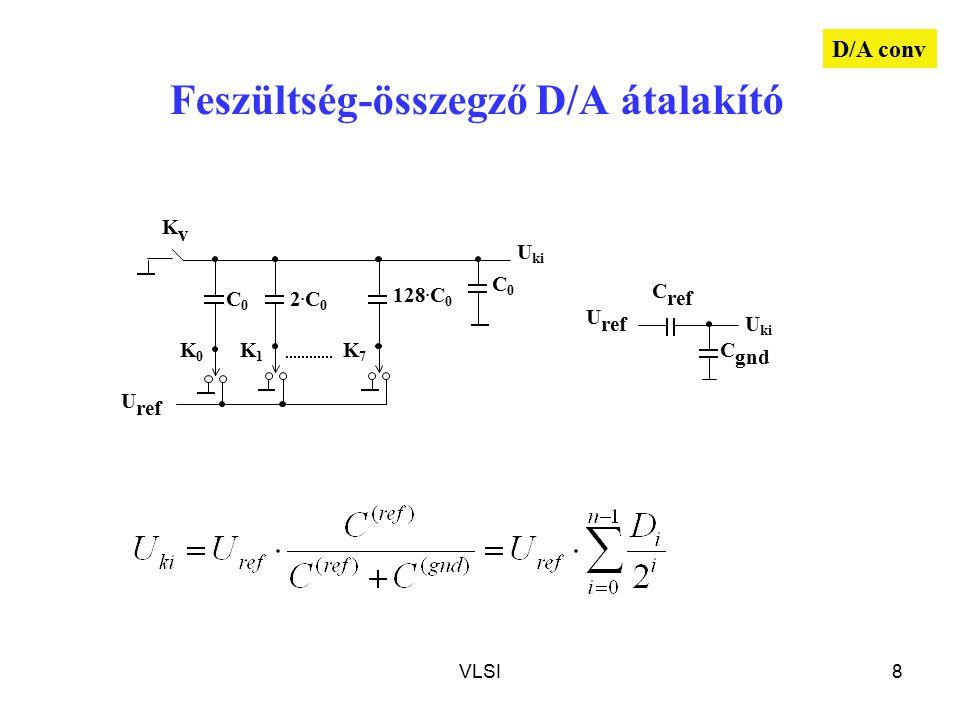 VLSI8 U ref Feszültség-összegző D/A átalakító U ref C0C0 2.C02.C0 128. C 0 C0C0 K0K0 K1K1 KvKv K7K7 U ki C gnd C ref U ki D/A conv