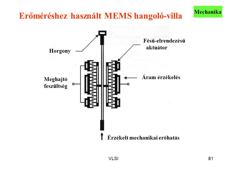 VLSI81 Erőméréshez használt MEMS hangoló-villa Fésű-elrendezésű aktuátor Érzékelt mechanikai erőhatás Áram érzékelés Meghajtó feszültség Horgony Mecha