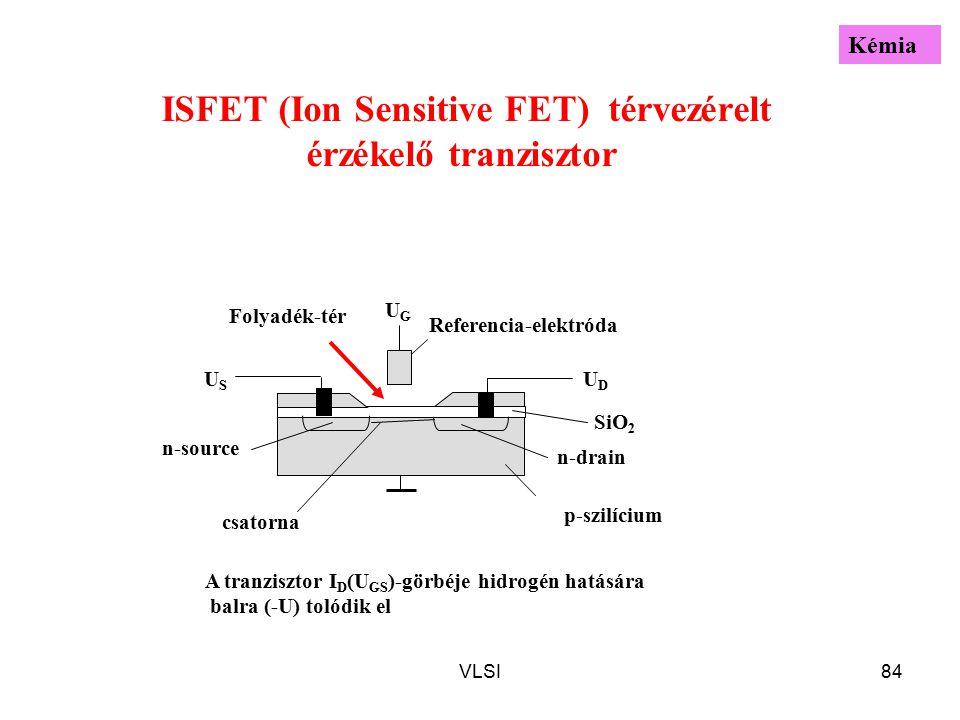 VLSI84 UGUG Referencia-elektróda SiO 2 Folyadék-tér n-drain A tranzisztor I D (U GS )-görbéje hidrogén hatására balra (-U) tolódik el ISFET (Ion Sensitive FET) térvezérelt érzékelő tranzisztor p-szilícium n-source USUS UDUD csatorna Kémia
