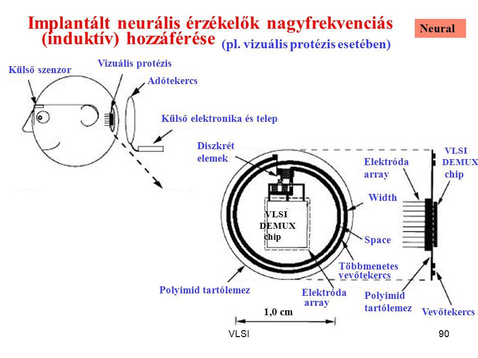 VLSI90 Implantált neurális érzékelők nagyfrekvenciás (induktív) hozzáférése Külső szenzor Külső elektronika és telep Adótekercs Vizuális protézis Többmenetes vevőtekercs Elektróda array Vevőtekercs Diszkrét elemek VLSI DEMUX chip Polyimid tartólemez 1,0 cm Polyimid tartólemez Space Width Elektróda array VLSI DEMUX chip (pl.