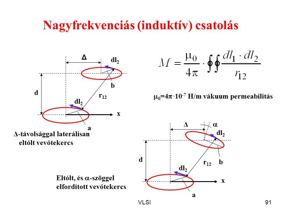 VLSI91 Nagyfrekvenciás (induktív) csatolás r 12 Δ d b a dl 2 x r 12 Δ d b a dl 2 x  Eltólt, és  -szöggel elfordított vevőtekercs Δ-távolsággal laterálisan eltólt vevőtekercs  0 =4π.