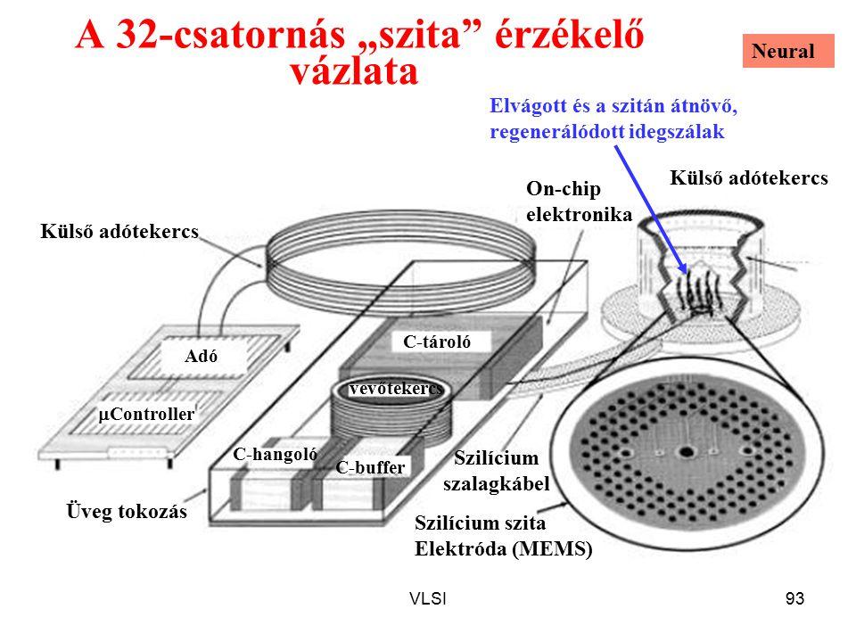 """VLSI93 A 32-csatornás """"szita érzékelő vázlata Külső adótekercs C-buffer C-hangoló vevőtekercs Külső adótekercs Szilícium szalagkábel Szilícium szita Elektróda (MEMS) Üveg tokozás On-chip elektronika C-tároló Adó  Controller Elvágott és a szitán átnövő, regenerálódott idegszálak Neural"""