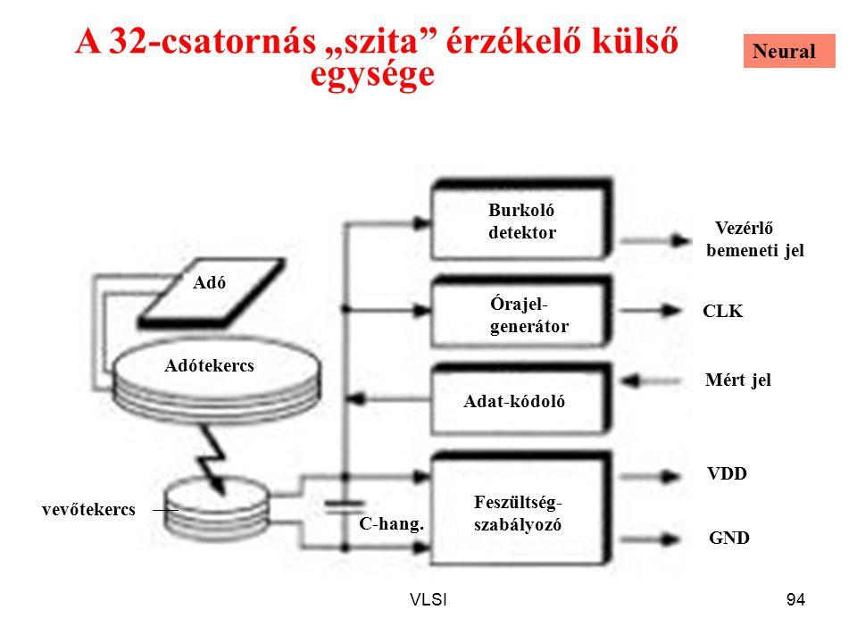 """VLSI94 A 32-csatornás """"szita érzékelő külső egysége CLK Órajel- generátor Burkoló detektor vevőtekercs Adótekercs Adó Feszültség- szabályozó Adat-kódoló Mért jel Vezérlő bemeneti jel C-hang."""