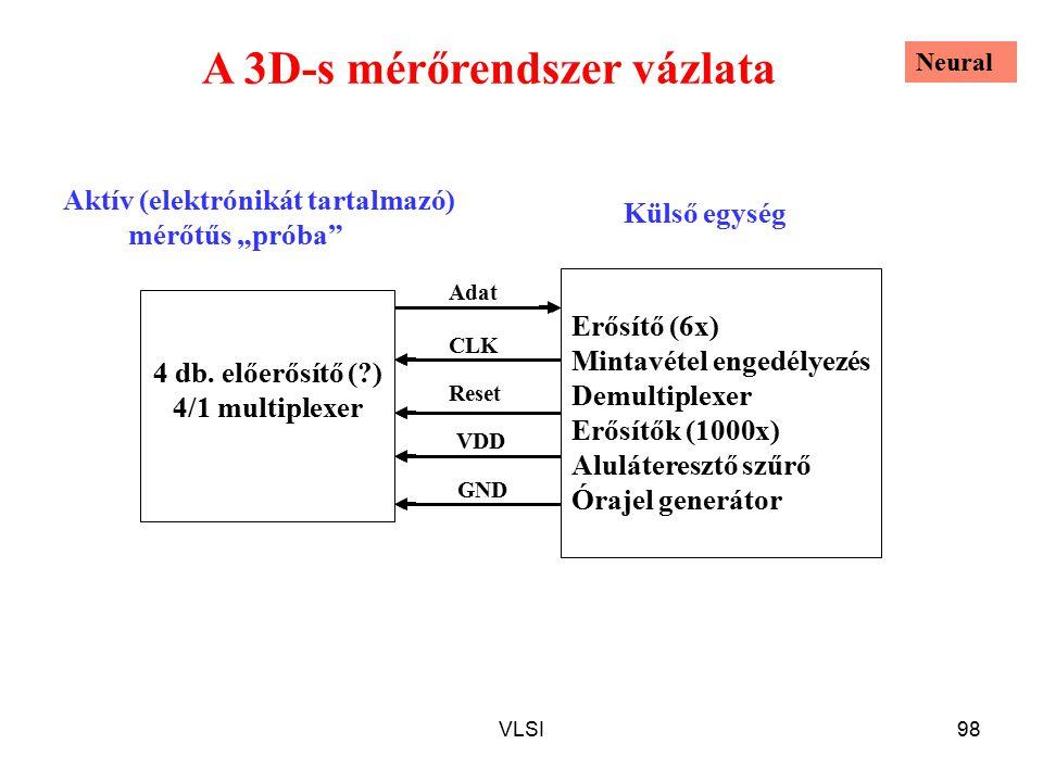 VLSI98 A 3D-s mérőrendszer vázlata 4 db. előerősítő (?) 4/1 multiplexer Erősítő (6x) Mintavétel engedélyezés Demultiplexer Erősítők (1000x) Aluláteres
