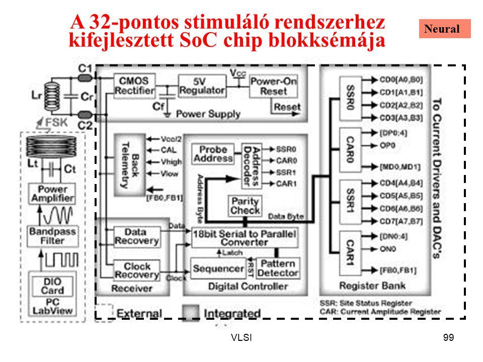 VLSI99 A 32-pontos stimuláló rendszerhez kifejlesztett SoC chip blokksémája Neural