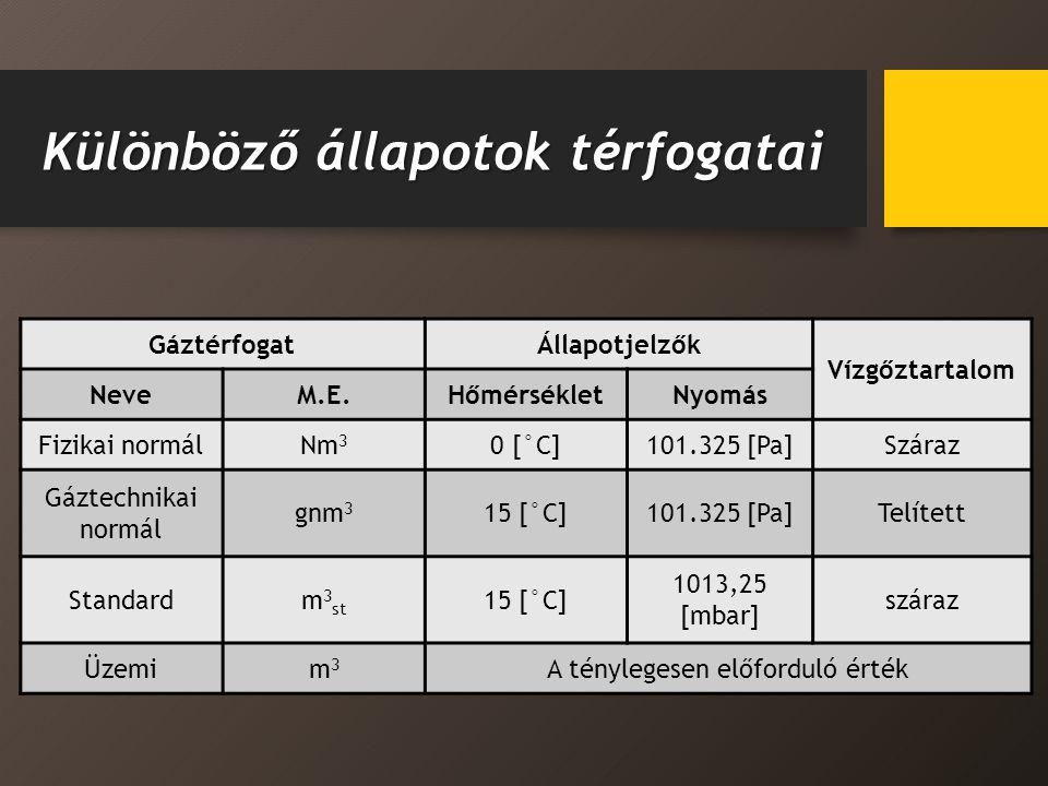 Különböző állapotok térfogatai GáztérfogatÁllapotjelzők Vízgőztartalom NeveM.E.HőmérsékletNyomás Fizikai normálNm 3 0 [°C]101.325 [Pa]Száraz Gáztechnikai normál gnm 3 15 [°C]101.325 [Pa]Telített Standardm 3 st 15 [°C] 1013,25 [mbar] száraz Üzemim3m3 A ténylegesen előforduló érték