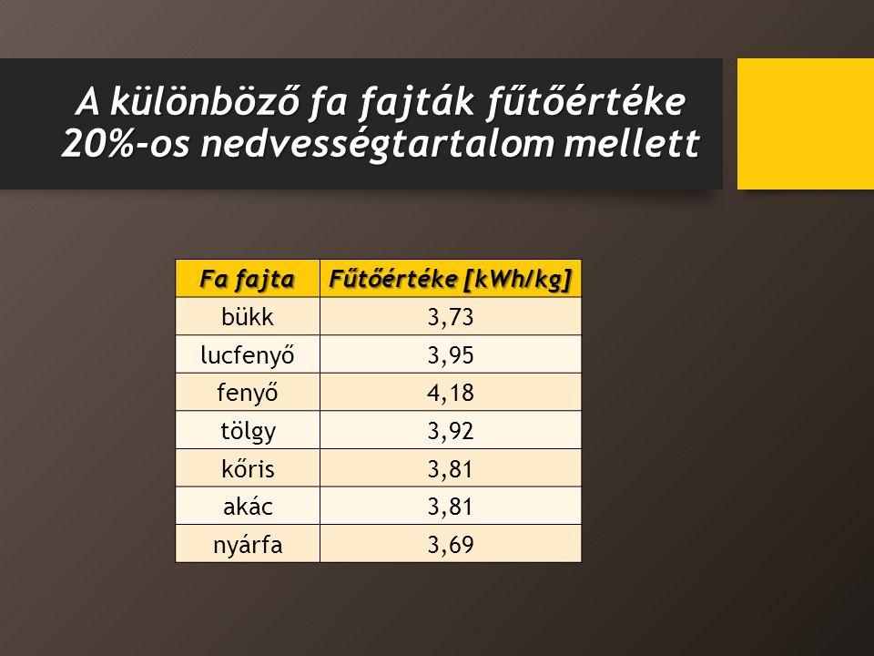 A különböző fa fajták fűtőértéke 20%-os nedvességtartalom mellett Fa fajta Fűtőértéke [kWh/kg] bükk3,73 lucfenyő3,95 fenyő4,18 tölgy3,92 kőris3,81 akác3,81 nyárfa3,69