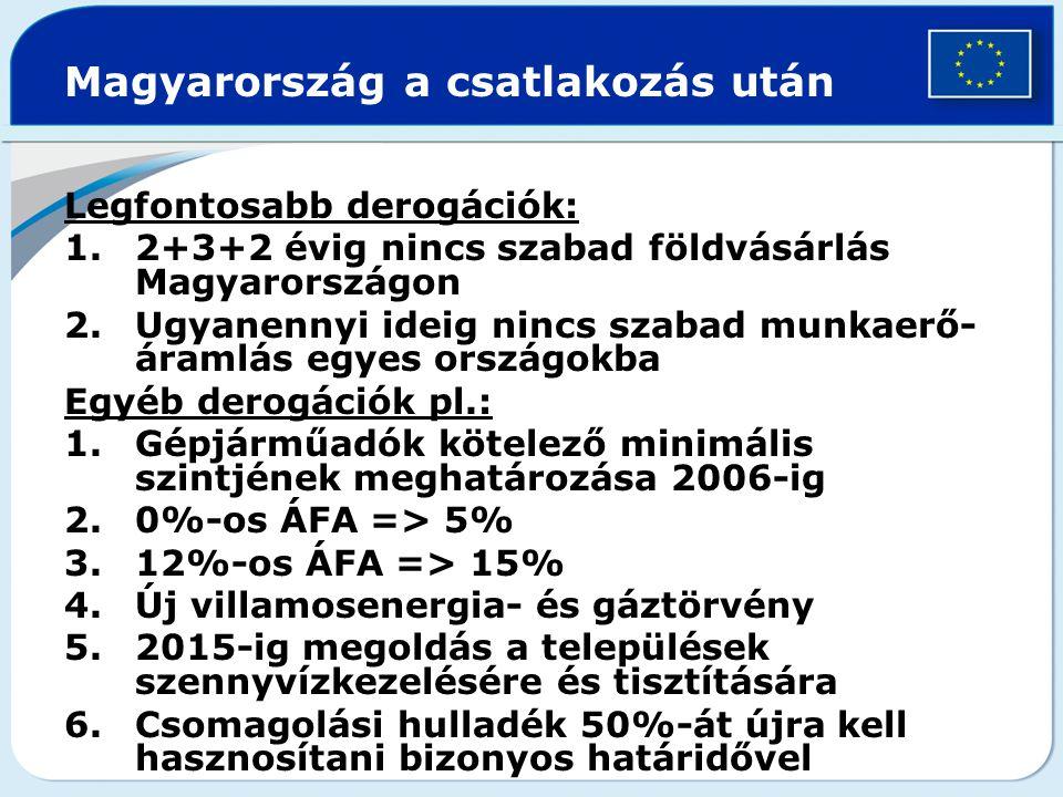 Magyarország a csatlakozás után Legfontosabb derogációk: 1.2+3+2 évig nincs szabad földvásárlás Magyarországon 2.Ugyanennyi ideig nincs szabad munkaerő- áramlás egyes országokba Egyéb derogációk pl.: 1.Gépjárműadók kötelező minimális szintjének meghatározása 2006-ig 2.0%-os ÁFA => 5% 3.12%-os ÁFA => 15% 4.Új villamosenergia- és gáztörvény 5.2015-ig megoldás a települések szennyvízkezelésére és tisztítására 6.Csomagolási hulladék 50%-át újra kell hasznosítani bizonyos határidővel