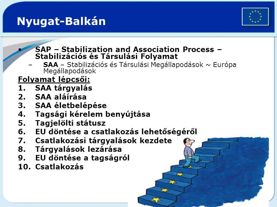 Nyugat-Balkán SAP – Stabilization and Association Process – Stabilizációs és Társulási Folyamat –SAA – Stabilizációs és Társulási Megállapodások ~ Európa Megállapodások Folyamat lépcsői: 1.SAA tárgyalás 2.SAA aláírása 3.SAA életbelépése 4.Tagsági kérelem benyújtása 5.Tagjelölti státusz 6.EU döntése a csatlakozás lehetőségéről 7.Csatlakozási tárgyalások kezdete 8.Tárgyalások lezárása 9.EU döntése a tagságról 10.Csatlakozás