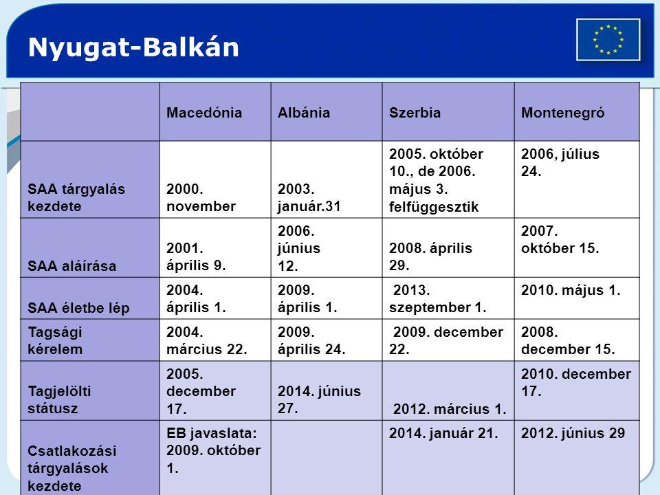 Nyugat-Balkán MacedóniaAlbániaSzerbiaMontenegró SAA tárgyalás kezdete 2000.