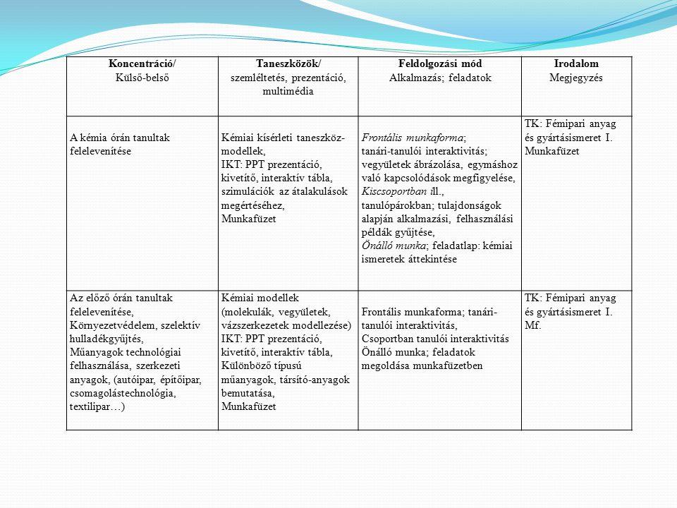 Koncentráció/ Külső-belső Taneszközök/ szemléltetés, prezentáció, multimédia Feldolgozási mód Alkalmazás; feladatok Irodalom Megjegyzés A kémia órán t