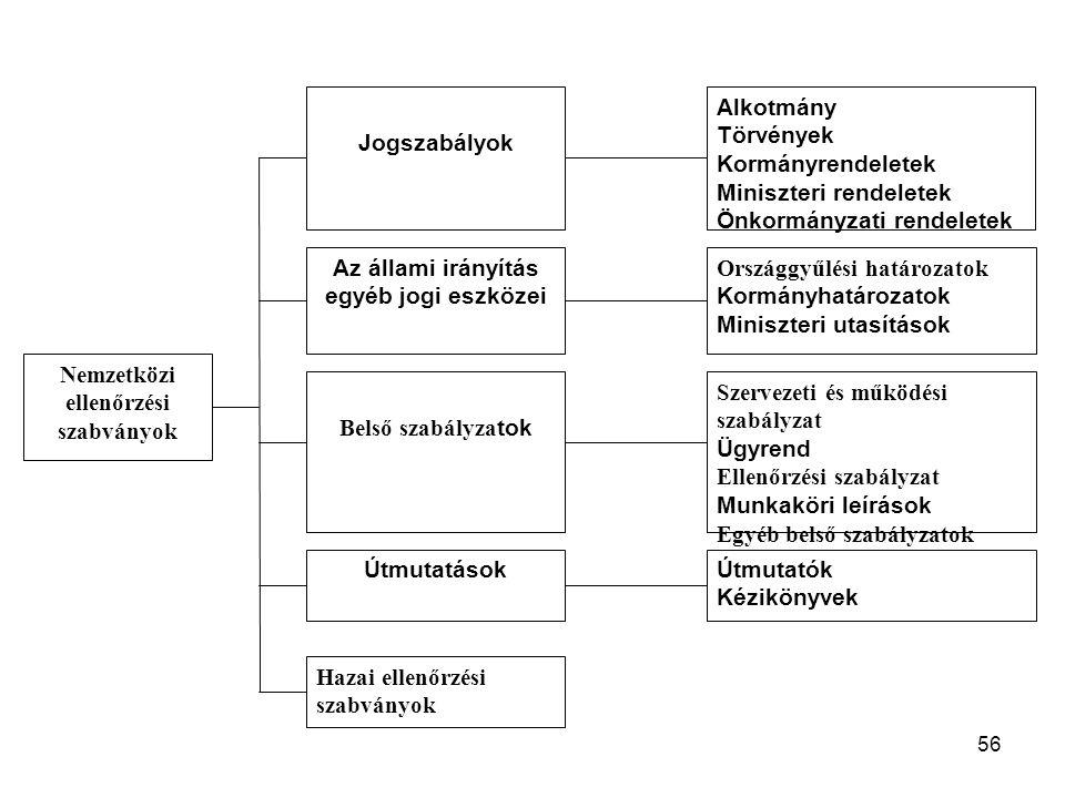 56 Jogszabályok Nemzetközi ellenőrzési szabványok Alkotmány Törvények Kormányrendeletek Miniszteri rendeletek Önkormányzati rendeletek Az állami irány