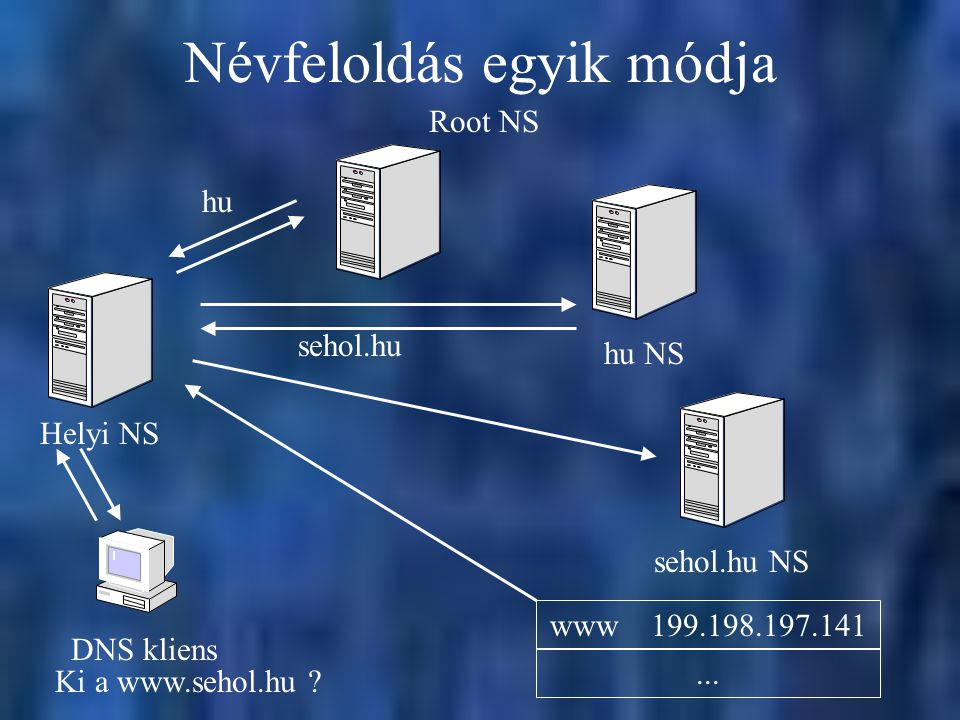 Névfeloldás egyik módja DNS kliens Helyi NS Root NS hu NS Ki a www.sehol.hu .