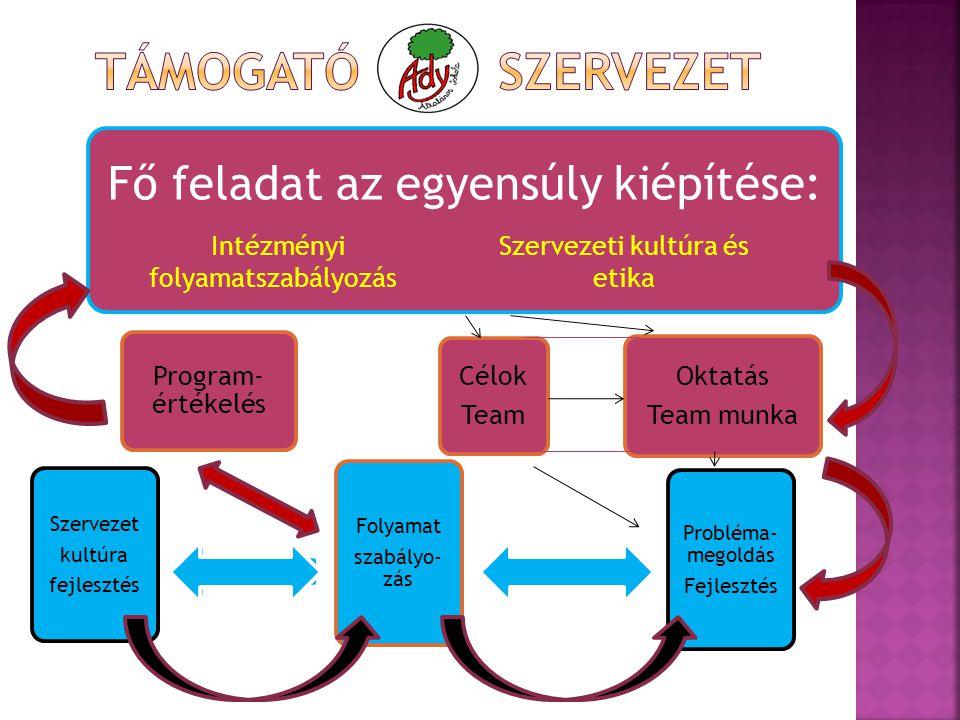 Fő feladat az egyensúly kiépítése: Program- értékelés Szervezet kultúra fejlesztés Célok Team Oktatás Team munka Folyamat szabályo- zás Probléma- megoldás Fejlesztés Intézményi folyamatszabályozás Szervezeti kultúra és etika