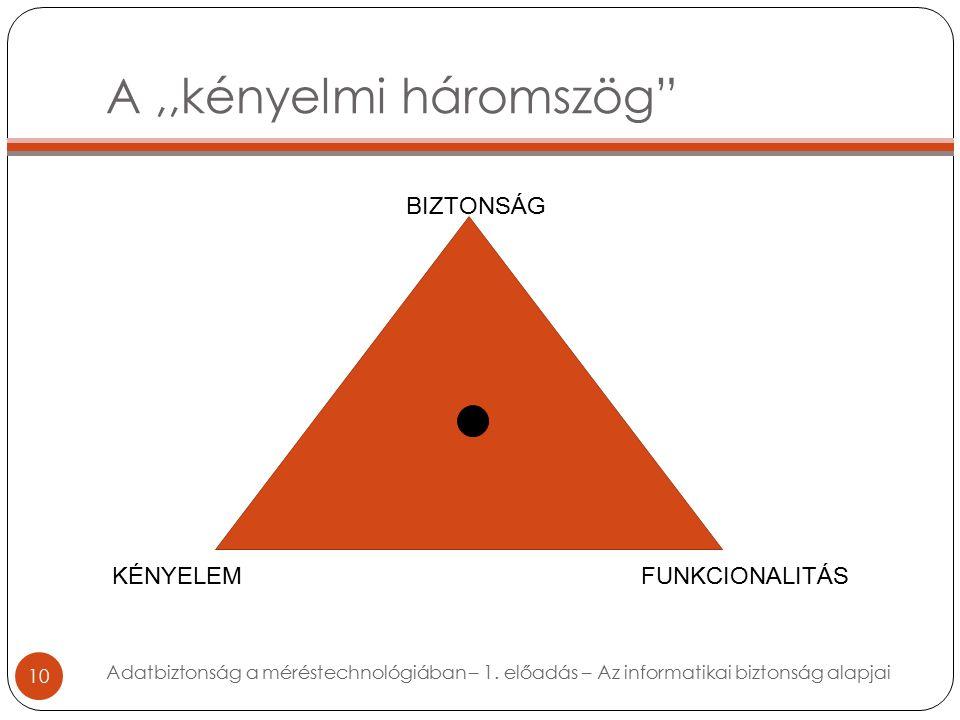 A,,kényelmi háromszög 10 Adatbiztonság a méréstechnológiában – 1.
