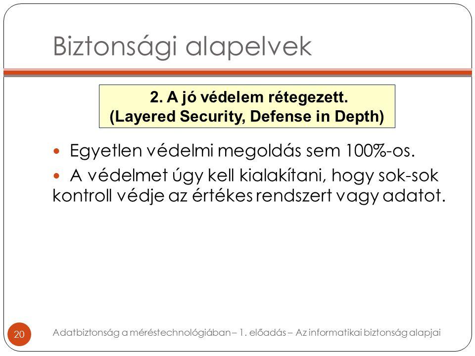 Biztonsági alapelvek 20 Egyetlen védelmi megoldás sem 100%-os.
