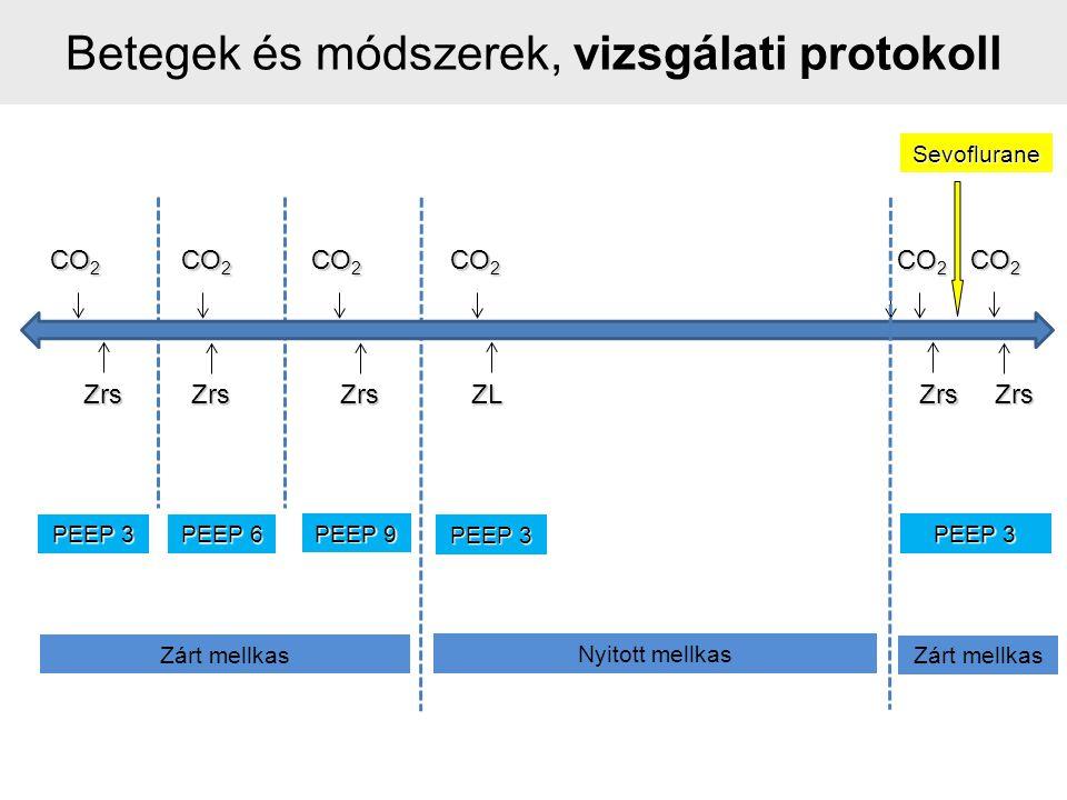ZrsZrsZrsZLZrs CO 2 PEEP 3 PEEP 6 PEEP 9 PEEP 3 Zárt mellkas Nyitott mellkas Betegek és módszerek, vizsgálati protokoll Zárt mellkas PEEP 3 Zrs CO 2 Sevoflurane