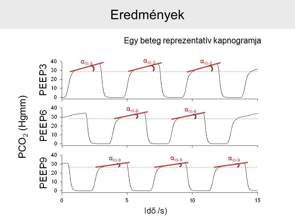 Egy beteg reprezentatív kapnogramja α III-3 α III-6 α III-9 Eredmények Idő /s) PCO 2 (Hgmm)