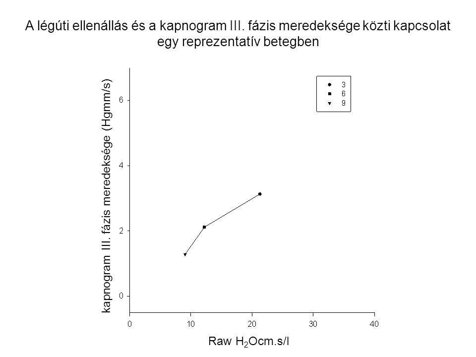 A légúti ellenállás és a kapnogram III. fázis meredeksége közti kapcsolat egy reprezentatív betegben kapnogram III. fázis meredeksége (Hgmm/s) Raw H 2