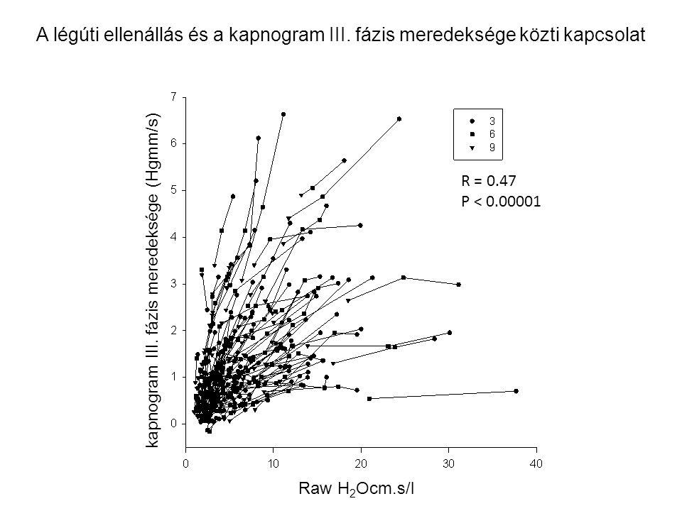 R = 0.47 P < 0.00001 kapnogram III. fázis meredeksége (Hgmm/s) Raw H 2 Ocm.s/l A légúti ellenállás és a kapnogram III. fázis meredeksége közti kapcsol