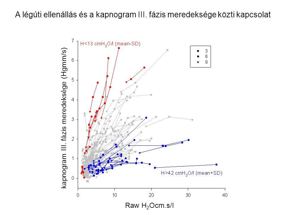 kapnogram III. fázis meredeksége (Hgmm/s) Raw H 2 Ocm.s/l