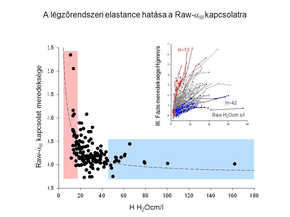 A légzőrendszeri elastance hatása a Raw-  III kapcsolatra H<13 H>42 Raw-  III kapcsolat meredeksége III. Fázis meredeksége Hgmm/s Raw H 2 Ocm.s/l H