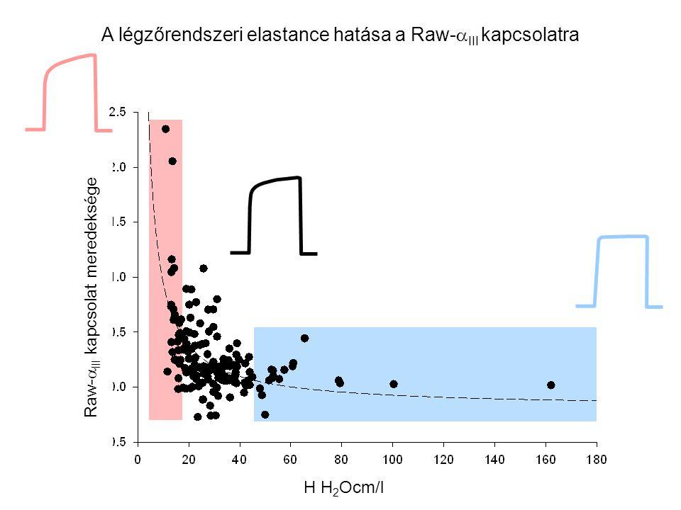 A légzőrendszeri elastance hatása a Raw-  III kapcsolatra H<13 H>42 Raw-  III kapcsolat meredeksége III.