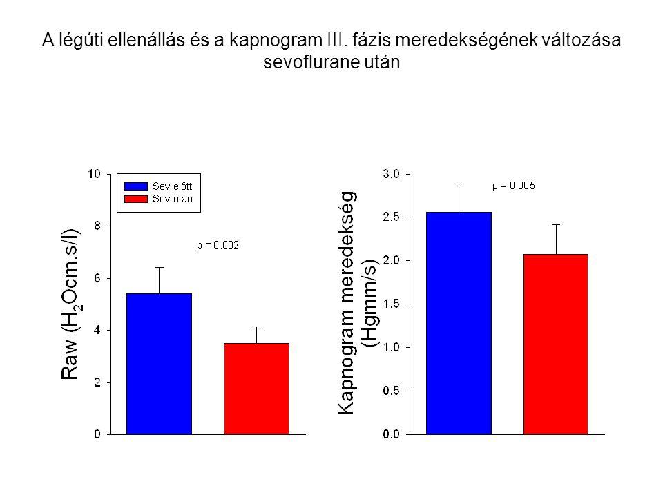 A légúti ellenállás és a kapnogram III. fázis meredekségének változása sevoflurane után