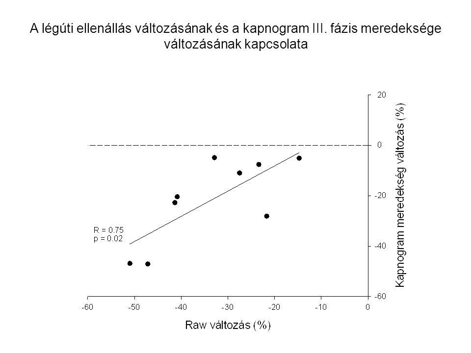 A légúti ellenállás változásának és a kapnogram III. fázis meredeksége változásának kapcsolata