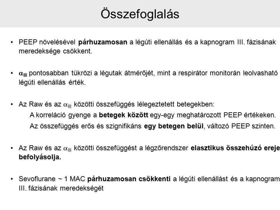 PEEP növelésével párhuzamosan a légúti ellenállás és a kapnogram III. fázisának meredeksége csökkent.PEEP növelésével párhuzamosan a légúti ellenállás