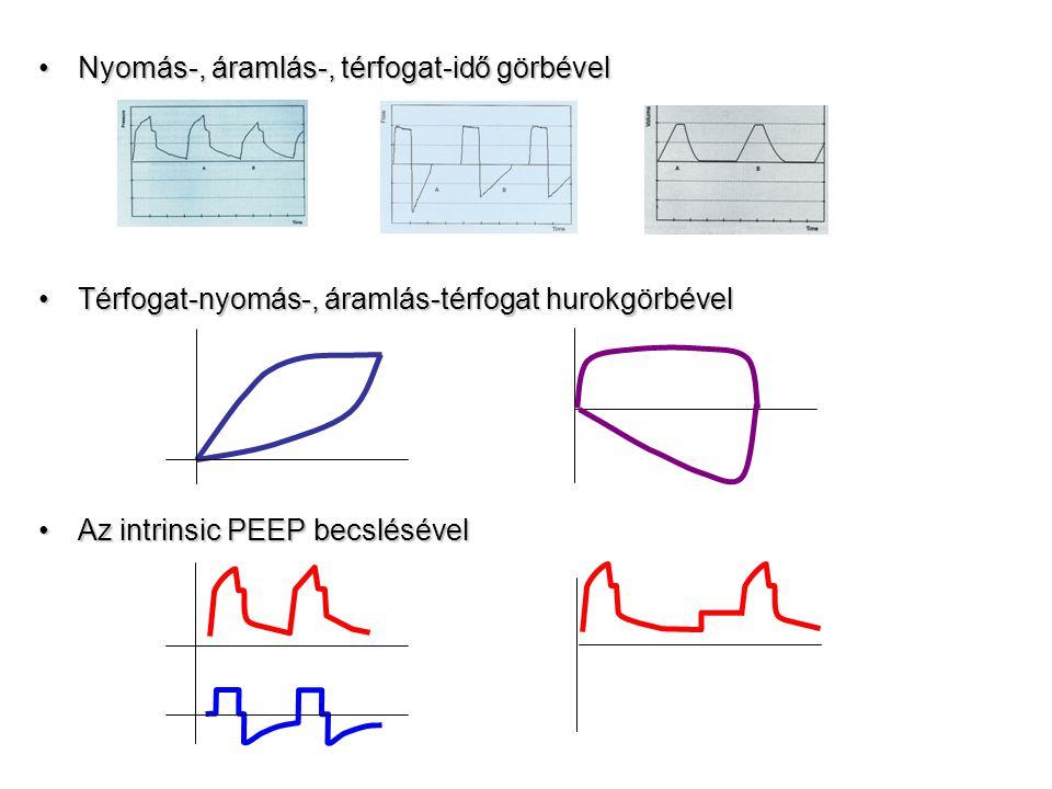Nyomás-, áramlás-, térfogat-idő görbévelNyomás-, áramlás-, térfogat-idő görbével Térfogat-nyomás-, áramlás-térfogat hurokgörbévelTérfogat-nyomás-, áramlás-térfogat hurokgörbével Az intrinsic PEEP becslésévelAz intrinsic PEEP becslésével