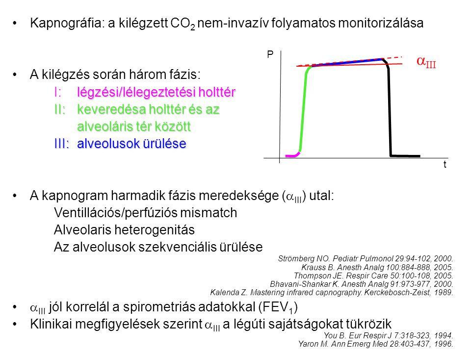 Kapnográfia: a kilégzett CO 2 nem-invazív folyamatos monitorizálása A kilégzés során három fázis: légzési/lélegeztetési holttér I:légzési/lélegeztetési holttér II: keveredésa holttér és az alveoláris tér között III: alveolusok ürülése A kapnogram harmadik fázis meredeksége (  III ) utal: Ventillációs/perfúziós mismatch Alveolaris heterogenitás Az alveolusok szekvenciális ürülése Strömberg NO.