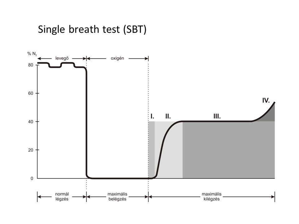 Single breath test (SBT)