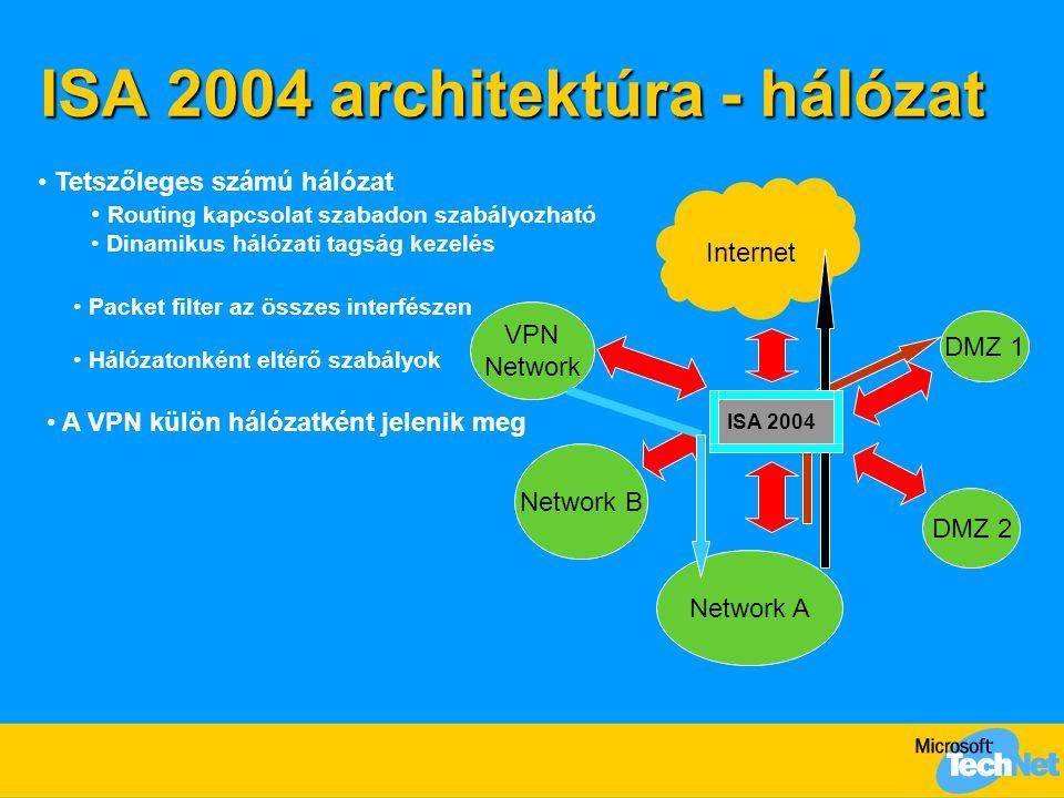ISA 2004 architektúra - hálózat Network A Internet DMZ 1 DMZ 2 Network B VPN Network Tetszőleges számú hálózat Routing kapcsolat szabadon szabályozhat