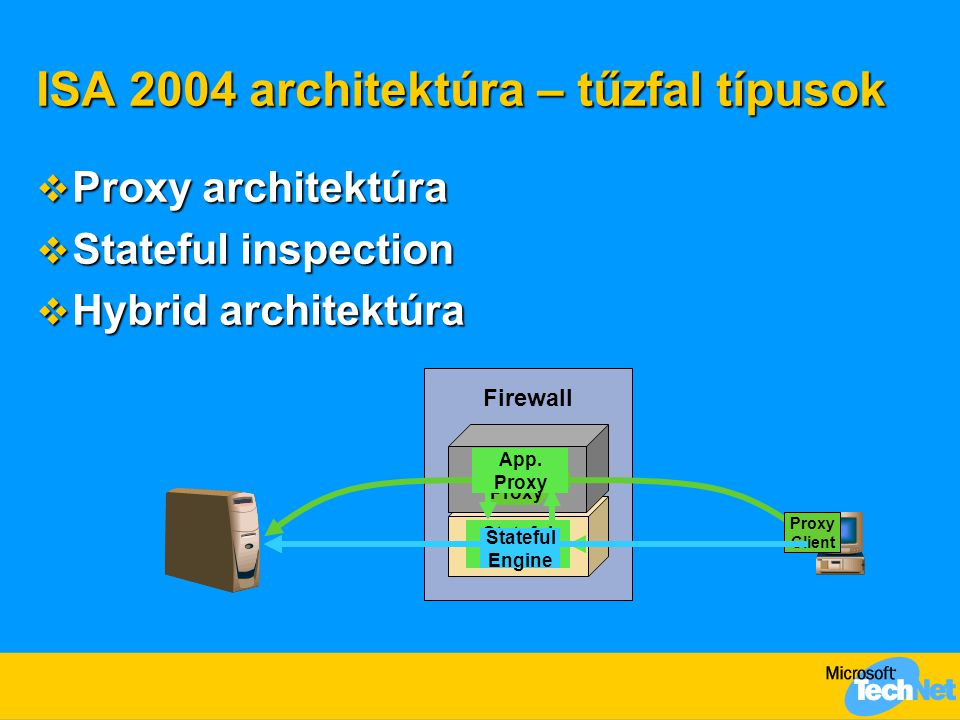 ISA 2004 architektúra – szűrések TCP/IP Firewall Engine Firewall Service Application Filters Web Proxy Filter Policy & Rules Engine Local Policy Store Enterprise Policy Store (EE) Web Filters Packet layer szűres 1 Protocol layer szűrés 2 Application layer szűrés 3 Kernel mode data pump: Teljesítmény optimalizáció 4 ISA Server 2004