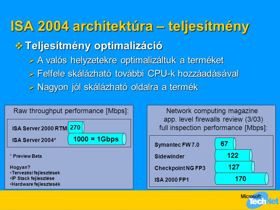 ISA 2004 architektúra – teljesítmény Raw throughput performance [Mbps]: ISA Server 2000 RTM 270 1000 = 1Gbps ISA Server 2004* * Preview Beta Hogyan.