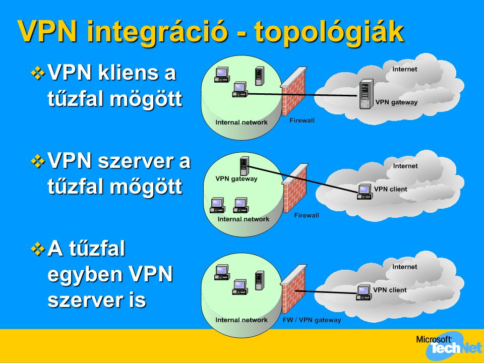 VPN integráció - topológiák  VPN kliens a tűzfal mögött  VPN szerver a tűzfal mőgött  A tűzfal egyben VPN szerver is