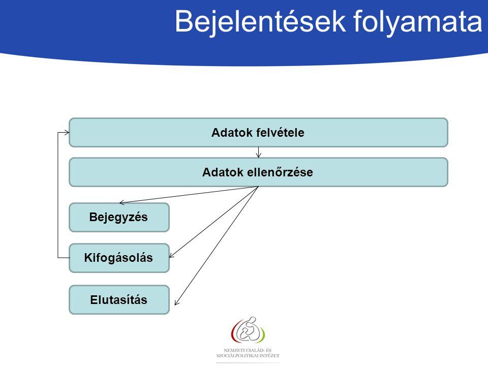 Bejelentések folyamata Adatok felvétele Adatok ellenőrzése Bejegyzés Kifogásolás Elutasítás