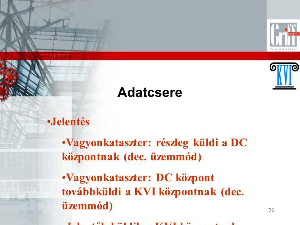 20 Adatcsere Jelentés Vagyonkataszter: részleg küldi a DC központnak (dec. üzemmód) Vagyonkataszter: DC központ továbbküldi a KVI központnak (dec. üze